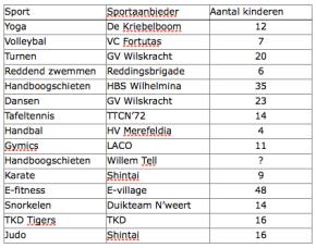 Succesvolle Nationale Sportweek in Nederweert