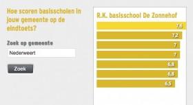 Cito scores Basisscholen 2013