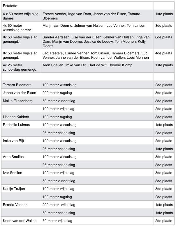 Uitslagen ZPC Nederweert 30-03-2014