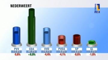 Uitslag Provinciale Statenverkiezingen 2015 – Nederweert